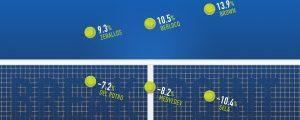 What Is A Break Point In Tennis